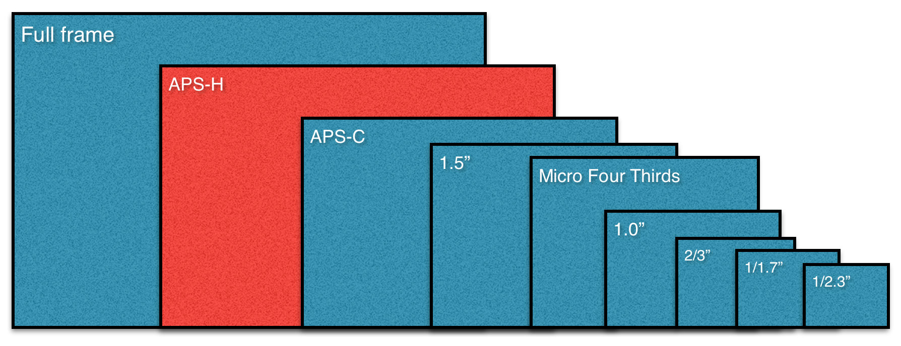 APS-H-sensor